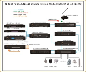 RH-AUDIO 10 Zone Public Address System