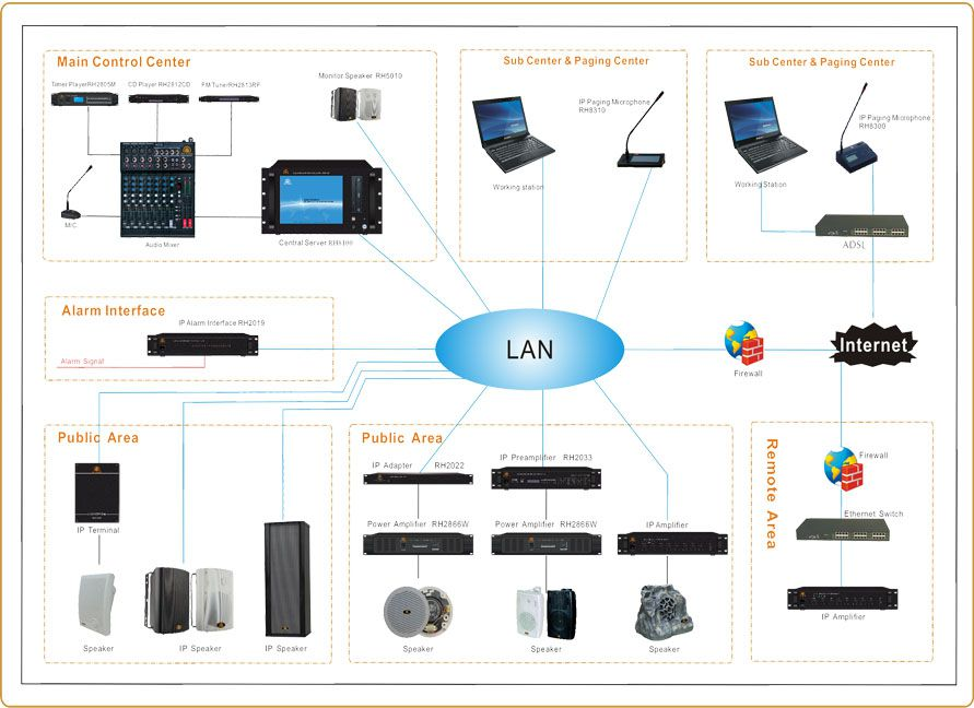 ip-network-system
