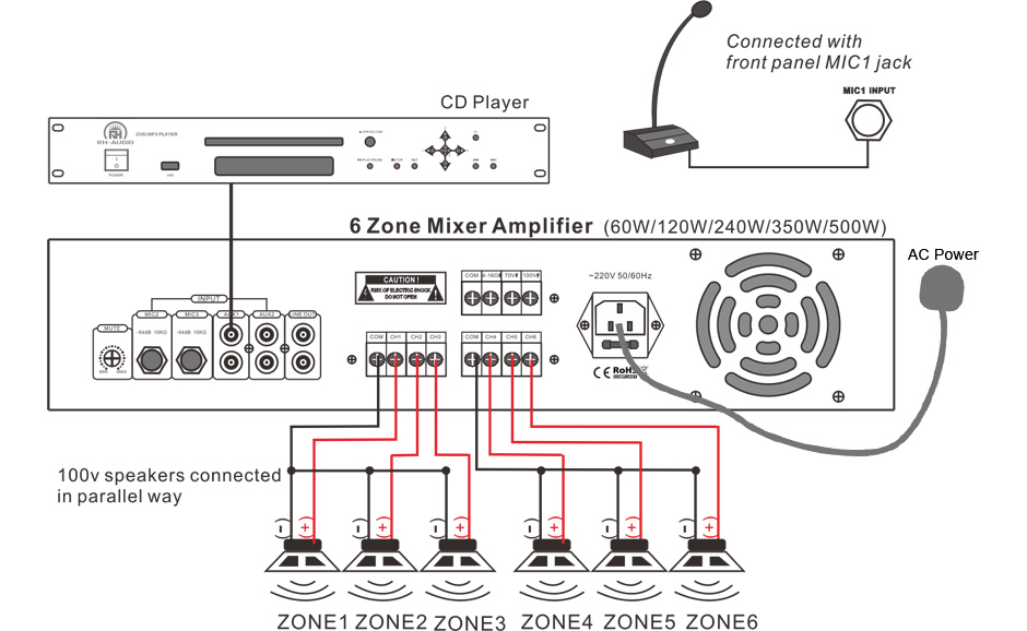 RH-AUDIO 6 Zone Mixer Amplifier Connection
