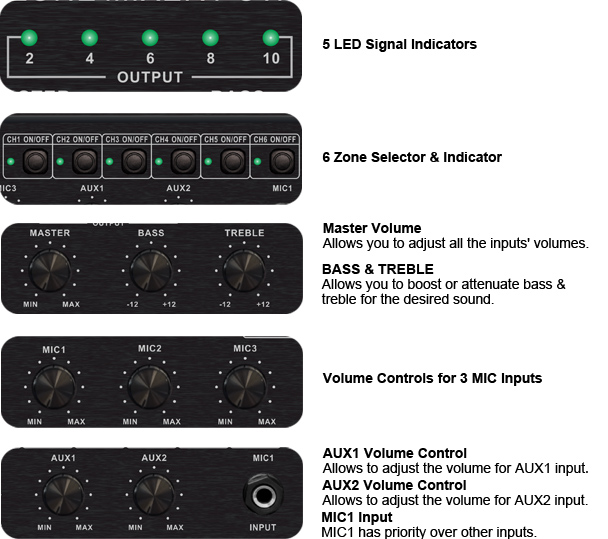RH-AUDIO 6 Zone Mixer Amp Front Panel Details