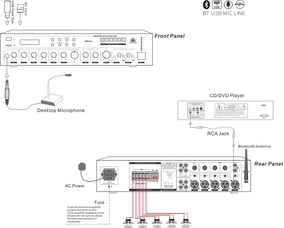 RH-AUDIO 5 ZONE BT AMPLIFIER CONNECTION