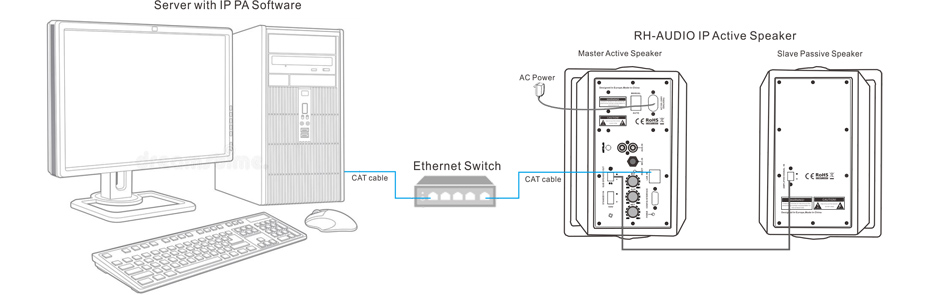 RH-AUDIO IP Wall Mount Speaker Connection